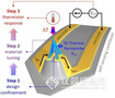AFSEM原位微区表征系统 助力新型纳米探针构筑及纳米热学成像研究