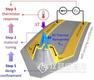 AFSEM原位微區表征系統 助力新型納米探針構筑及納米熱學成像研究