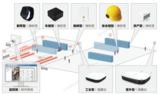 基于RFID定位的智慧存储实训平台(物流运输定位监控与大数据分析系统)