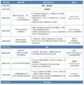 开始报名 | Process Insights China 第二届Stages用户大会