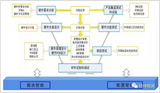 汽车电子硬件研发管理平台咨询服务