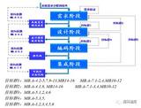 面向适航标准的基于模型的嵌入式软件开发方法