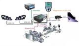 整车网络的数据交互枢纽-基于CAN/FD&Ethernet 网关控制器