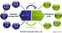 数字化校园软件-教学资源库平台