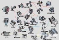 機器人創新組件