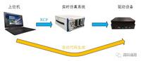 伺服控制系统教学实验平台