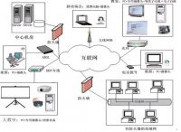 交互式远程教学系统