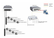 AR15150 4水槽自動呼吸測量系統(DAQ-PAC-WF4)