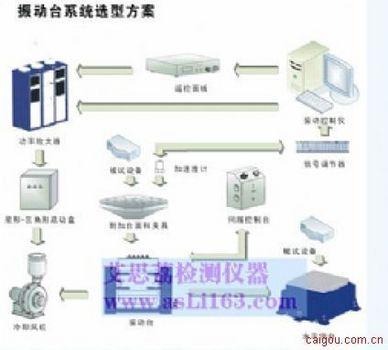 三轴向振动台模型试验培训 湿热振动校准台指标