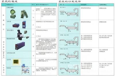 磨音测量仪/磨音检测仪  SLD-01/ASC-02