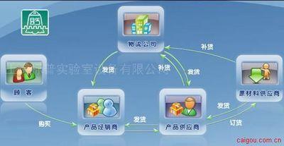 BP-57型,, 供应链管理教学软件