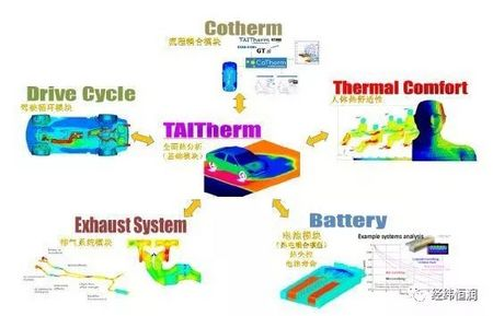 TAITherm — 專業熱管理工具