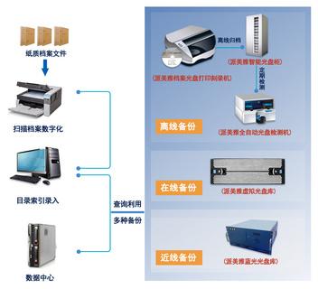 派美雅档案级光盘自动打印刻录检测备份系统