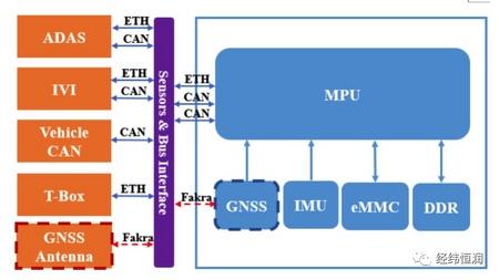 高精定位系统 LMU