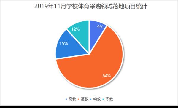人口学校_2019年11月学校体育采购市场活力不减人口大省需求稳增