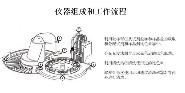 全自动离子分析仪Easychem 200在中国科学院大学安装运行