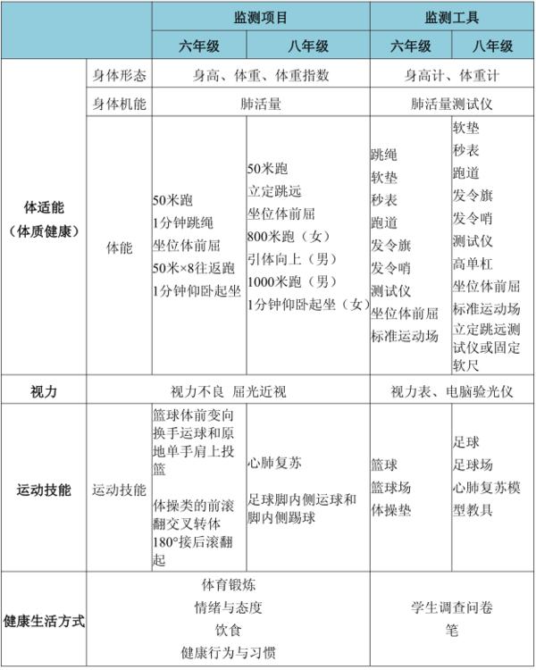 福建省义务教育质量监测体育与健康质量监测报告