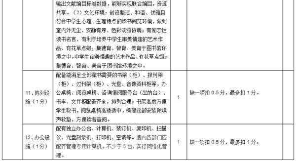 河北省中小学示范性图书馆评级标准