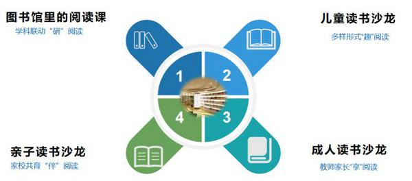 最好的学校是图书馆的模样——成都天府新区第五小学图书馆