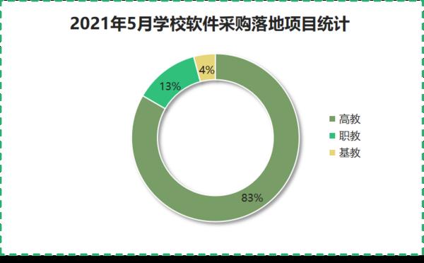 2021年5月学校软件系统采购高教为主 北京领跑全国