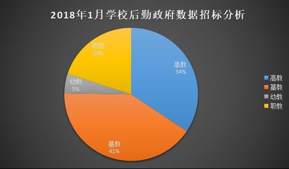 2018年1月学校后勤装备政府采购分析
