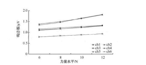 肌电表面电极的应用举例