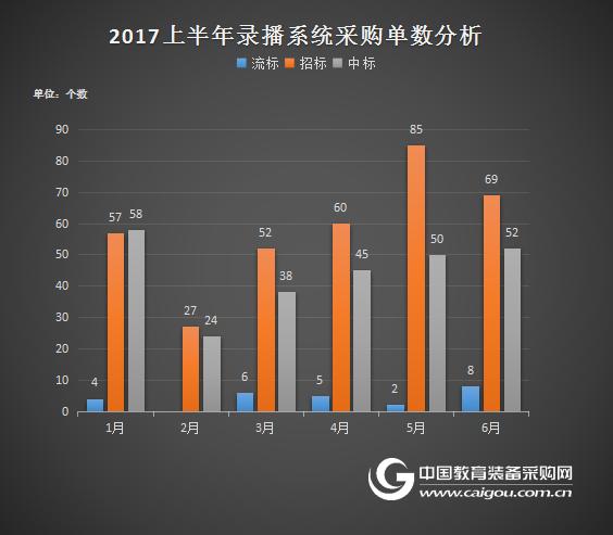 2017上半年錄播采購中西部省份漸成主力
