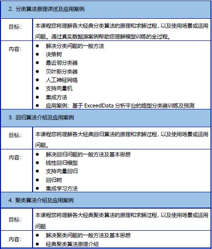 【2019年9月19-20日】大数据挖掘技术及汽车行业应用培训邀请函