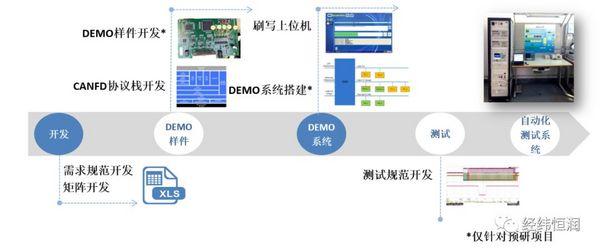 8月23日在线研讨会| CANFD开发及测试解决方案