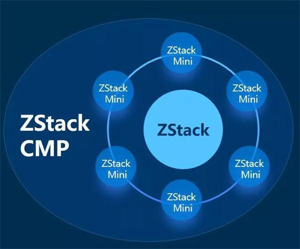 ZStack CMP多云管理平台有何不同?