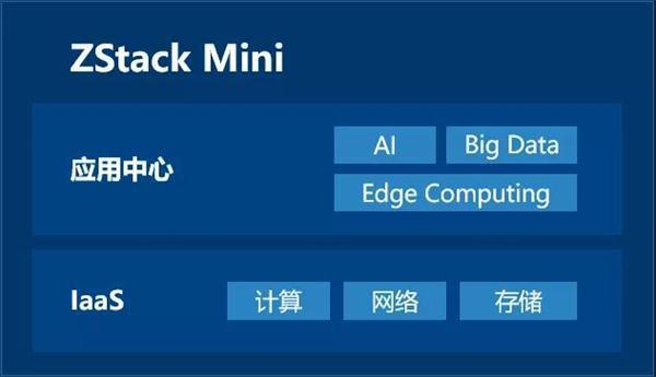 玩转混合云+边缘计算,且看ZStack Mini!