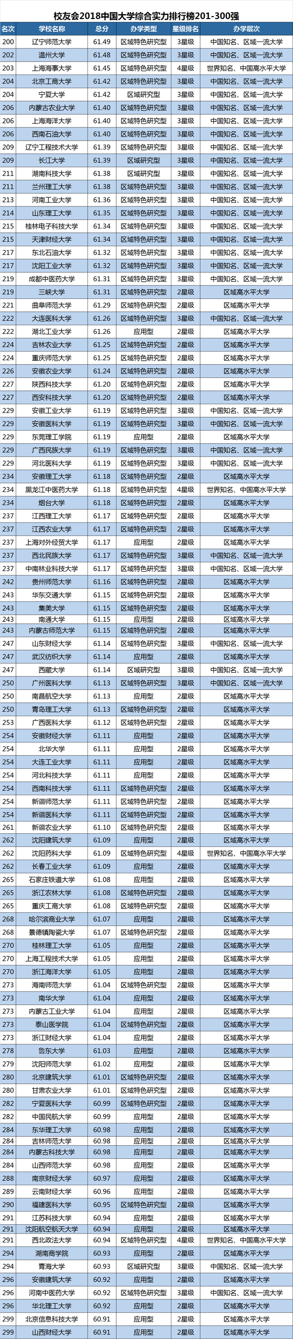 2018中国大学排行榜1200强出炉,北京大学居首