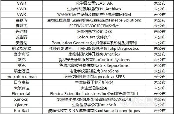 2017回顾:盘点科学仪器行业并购案
