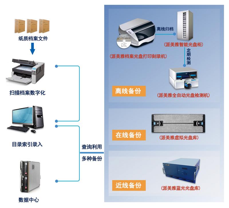 派美雅档案级光盘自动打印刻录检测备份系统拓扑图