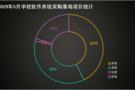 5月学校软件系统采购  广东为学习类APP设置权限