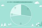 2019年12月校园网采购:福建凭借资源优势采购量雄踞榜首
