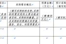 财政部印发《政府采购公告和公示信息格式规范(2020年版)》