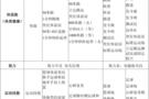 福建省义务教育质量监测(2019)体育与健康质量监测报告