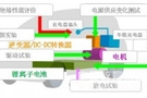 东方集成:新能源汽车关键零部件检测专家