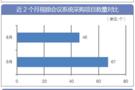 9月视频会议系统采购实现同比环比双增长