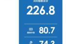 有关上海全民健身的数据都在这儿了