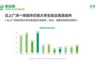 鏈家發布《2020中國大學生職住觀報告》:去大城市奮斗仍是主流 對買房置業很樂觀