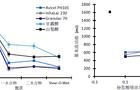 流动添加剂对粉体行为的影响