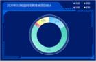3月校园网采购:福建校园网项目成交量第一