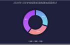 2020年12月學校投影機采購 上海成為落地項目最高省份