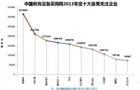 中国教育装备采购网2013年度十大最受关注企业