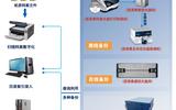 派美雅檔案級光盤自動打印刻錄檢測備份系統