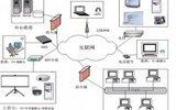 交互式遠程教學系統