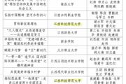 """江西科技师范大学马克思主义学院两个教学团队获评全省高校""""一线课堂""""微课作品"""