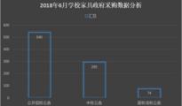 2018年6月学校家具政府采购需求分析